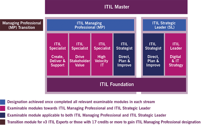 ITIL 4 MP Transition