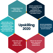 Upskilling DevOps Institute Report 2020