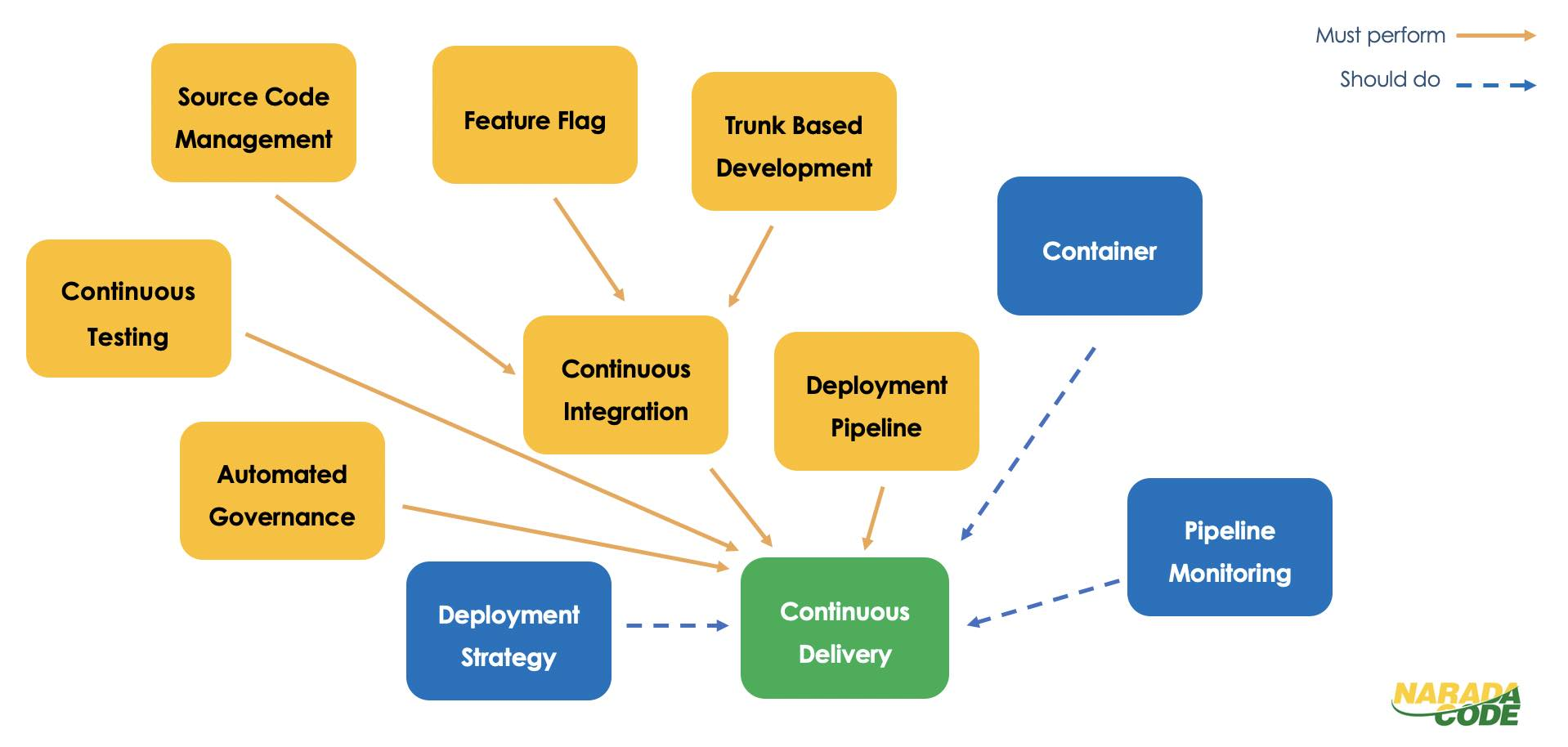 DevOps Practices to enable Continuous Delivery