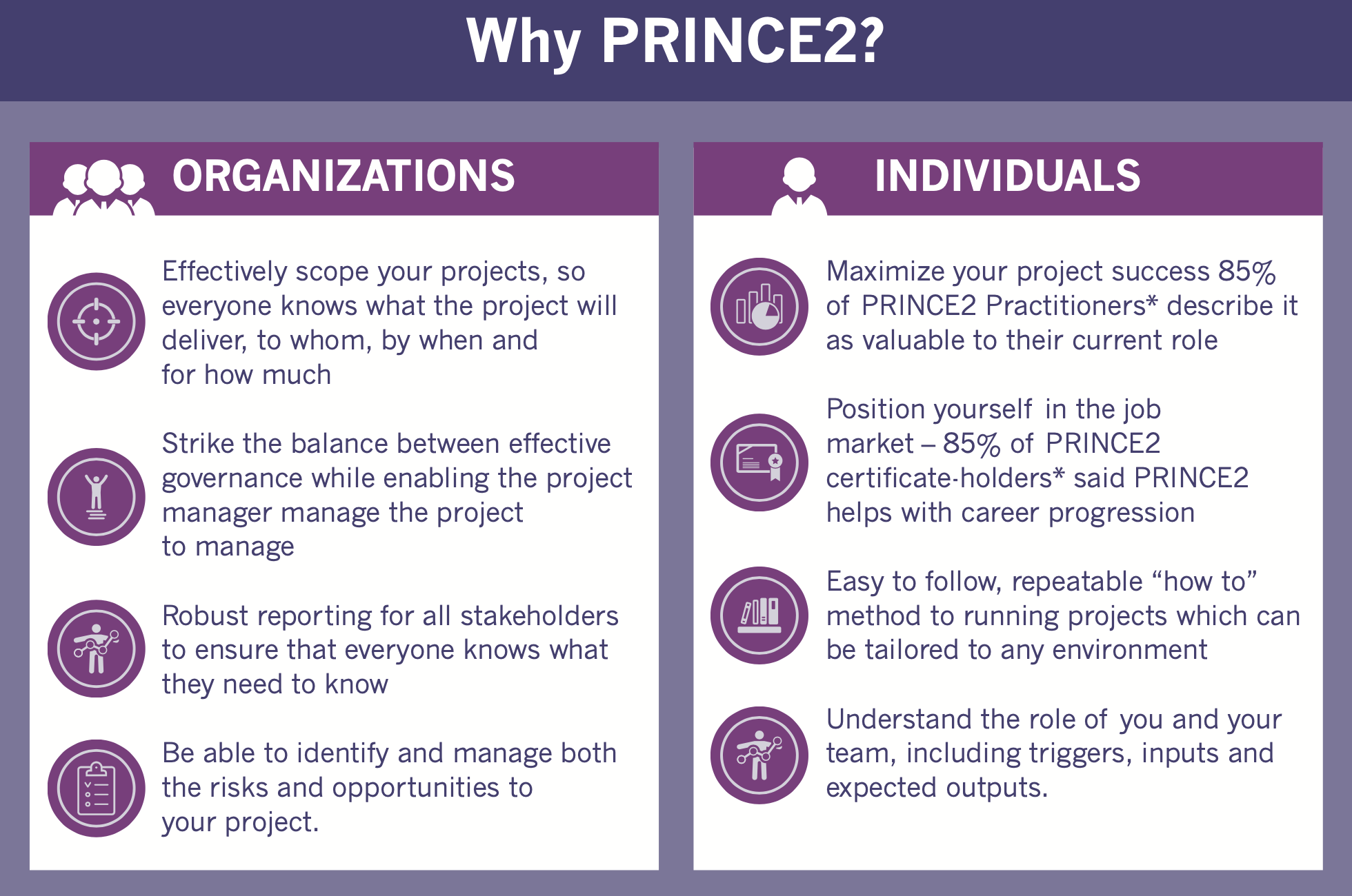 Why Prince2
